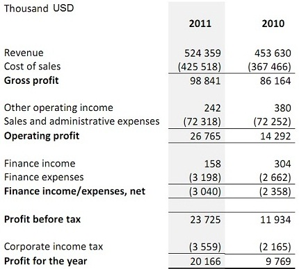 Captivating Income Statement Intended For Profit And Loss Statement Simple